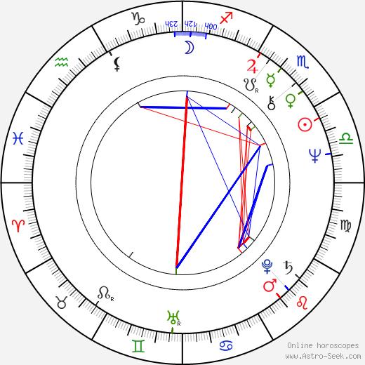 Ildikó Bánsági birth chart, Ildikó Bánsági astro natal horoscope, astrology
