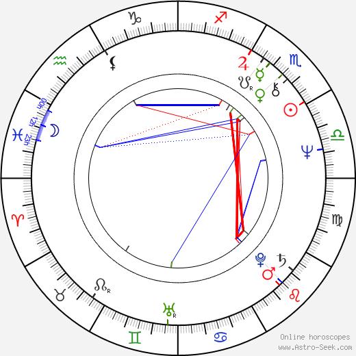 Jan Kanyza birth chart, Jan Kanyza astro natal horoscope, astrology