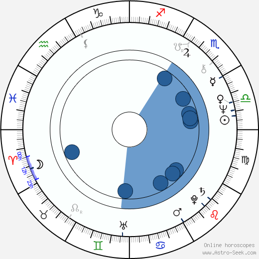 Jean-Paul Gauzès horoscope, astrology, sign, zodiac, date of birth, instagram