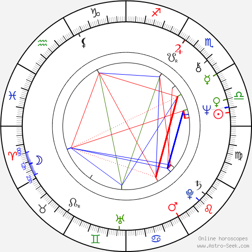 Jean-Paul Gauzès birth chart, Jean-Paul Gauzès astro natal horoscope, astrology