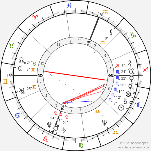 Jennifer Hosten birth chart, biography, wikipedia 2020, 2021