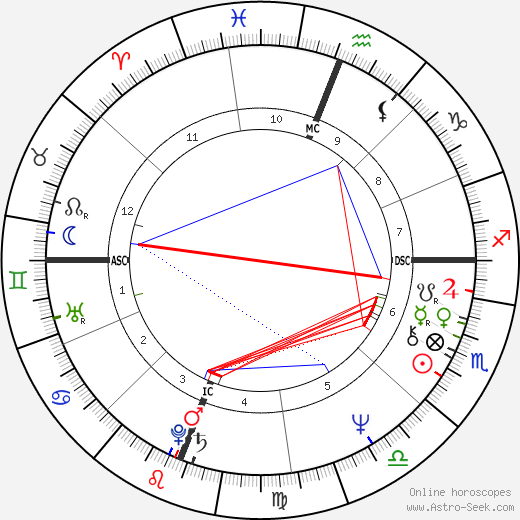 Jennifer Hosten birth chart, Jennifer Hosten astro natal horoscope, astrology