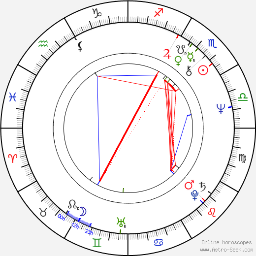 John Cothran astro natal birth chart, John Cothran horoscope, astrology