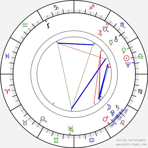 John Doolittle astro natal birth chart, John Doolittle horoscope, astrology