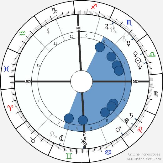 Julien Clerc wikipedia, horoscope, astrology, instagram