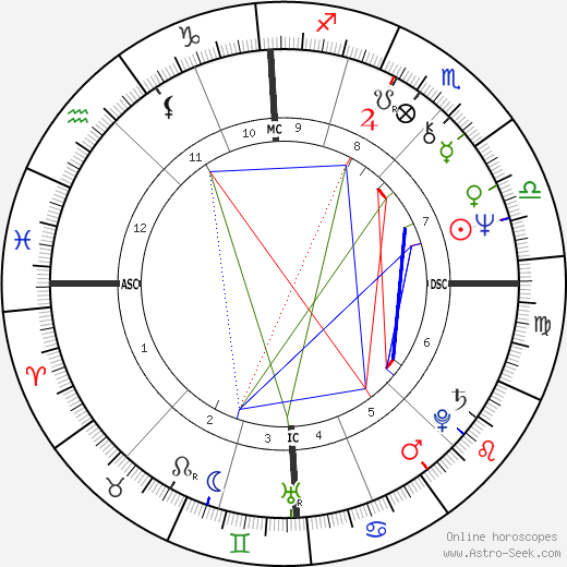 Жюльен Клер Julien Clerc день рождения гороскоп, Julien Clerc Натальная карта онлайн