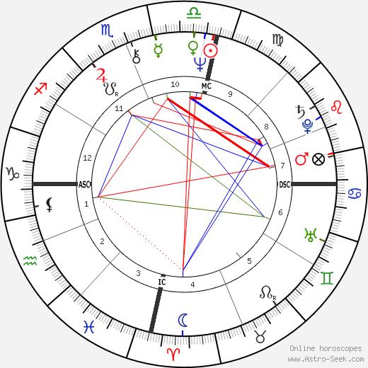 Kate Fitzpatrick tema natale, oroscopo, Kate Fitzpatrick oroscopi gratuiti, astrologia