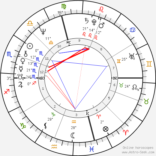 Kevin Kline birth chart, biography, wikipedia 2019, 2020