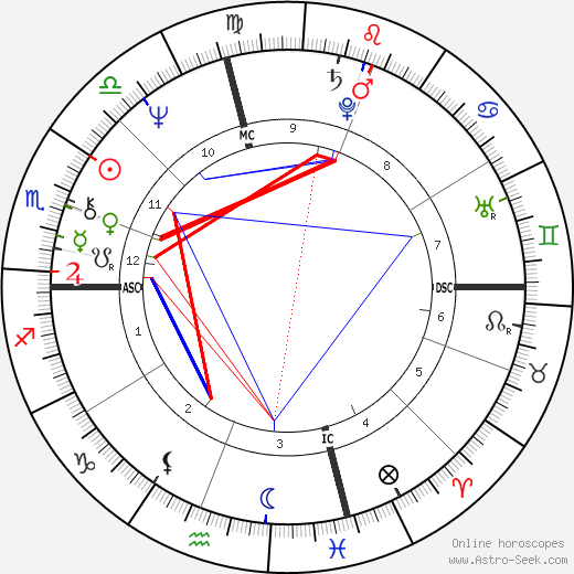 Kevin Kline astro natal birth chart, Kevin Kline horoscope, astrology