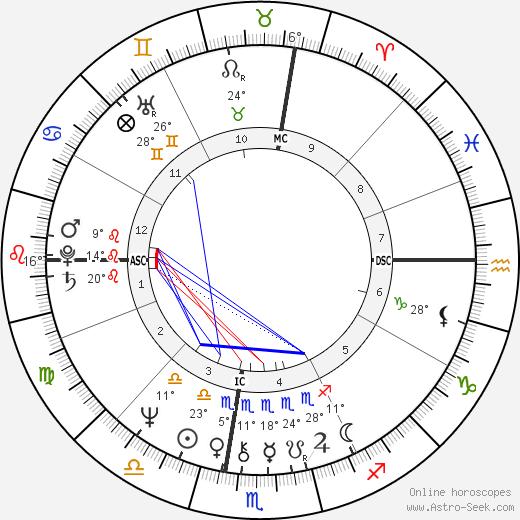 Laura Nyro birth chart, biography, wikipedia 2018, 2019