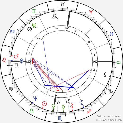 Laura Nyro astro natal birth chart, Laura Nyro horoscope, astrology