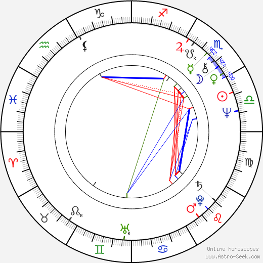 Lynn Lowry birth chart, Lynn Lowry astro natal horoscope, astrology