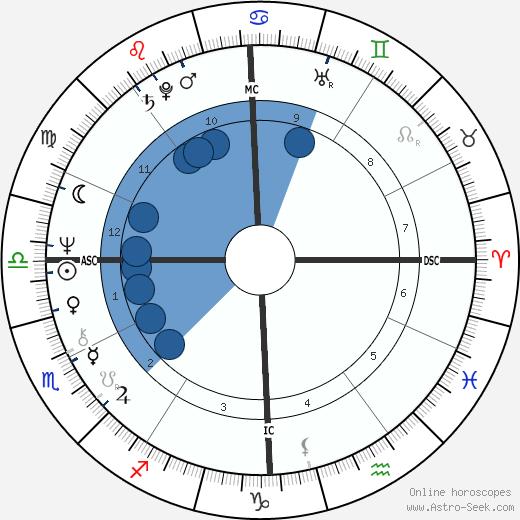 Marie Pappalardo wikipedia, horoscope, astrology, instagram