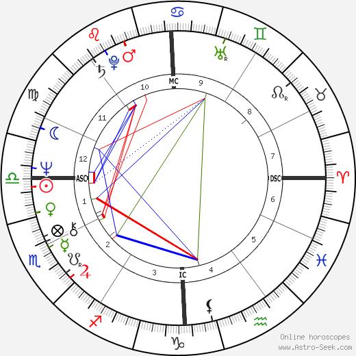 Marie Pappalardo день рождения гороскоп, Marie Pappalardo Натальная карта онлайн