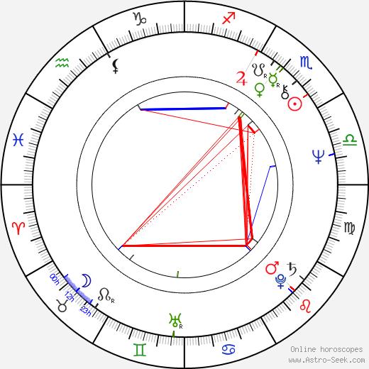 Martin Mahdal tema natale, oroscopo, Martin Mahdal oroscopi gratuiti, astrologia