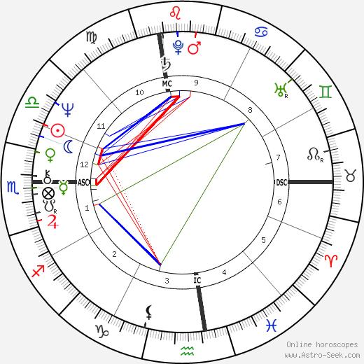 Mary Greer день рождения гороскоп, Mary Greer Натальная карта онлайн