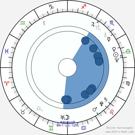 Mauri Pekkarinen wikipedia, horoscope, astrology, instagram