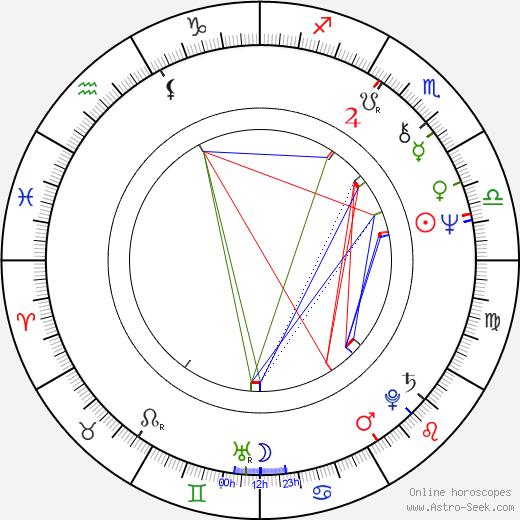Mauri Pekkarinen astro natal birth chart, Mauri Pekkarinen horoscope, astrology