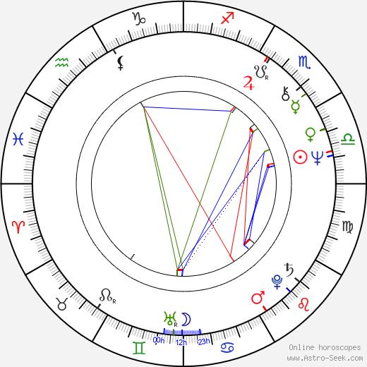 Patxi Andión birth chart, Patxi Andión astro natal horoscope, astrology