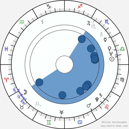 Paul Jackson wikipedia, horoscope, astrology, instagram