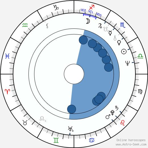 Peter Sämann wikipedia, horoscope, astrology, instagram
