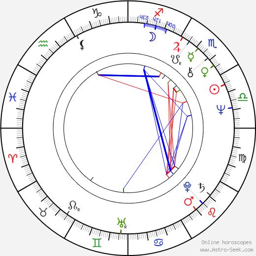 Peter Sämann astro natal birth chart, Peter Sämann horoscope, astrology