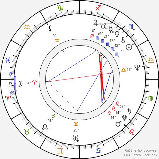 Piotr Andrejew birth chart, biography, wikipedia 2018, 2019