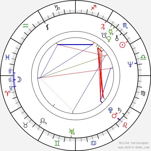 Piotr Andrejew astro natal birth chart, Piotr Andrejew horoscope, astrology