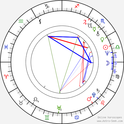 Randy West astro natal birth chart, Randy West horoscope, astrology