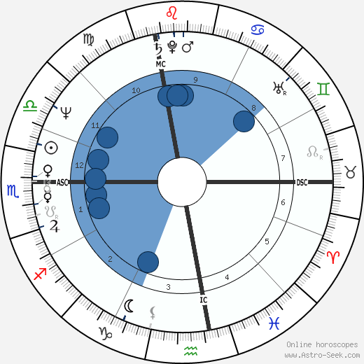 Riccardo Fogli wikipedia, horoscope, astrology, instagram