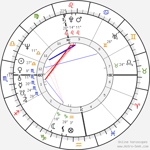 Riccardo Fogli birth chart, biography, wikipedia 2020, 2021