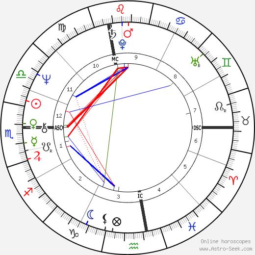 Riccardo Fogli birth chart, Riccardo Fogli astro natal horoscope, astrology