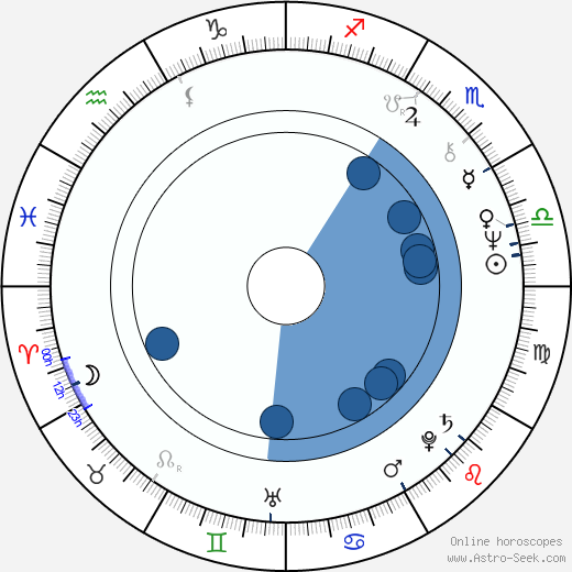 Richard Council wikipedia, horoscope, astrology, instagram