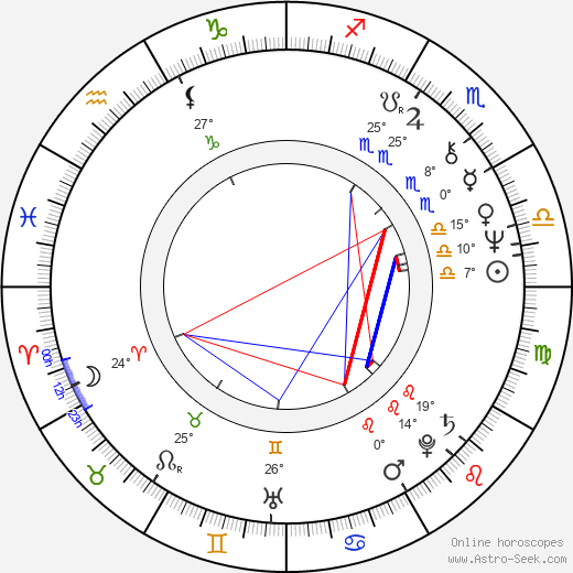 Richard Council birth chart, biography, wikipedia 2019, 2020
