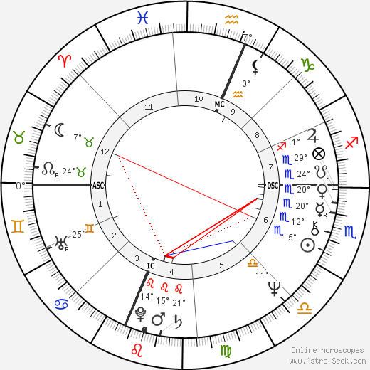 Richard Dreyfuss birth chart, biography, wikipedia 2016, 2017