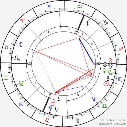 Richard Dreyfuss horoscope, astrology, astro natal chart