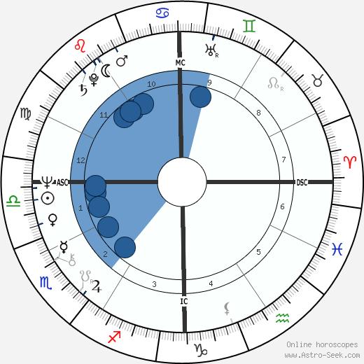 Sally Chisholm wikipedia, horoscope, astrology, instagram