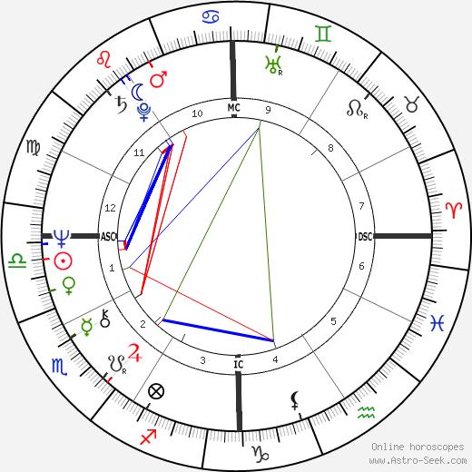 Sally Chisholm день рождения гороскоп, Sally Chisholm Натальная карта онлайн