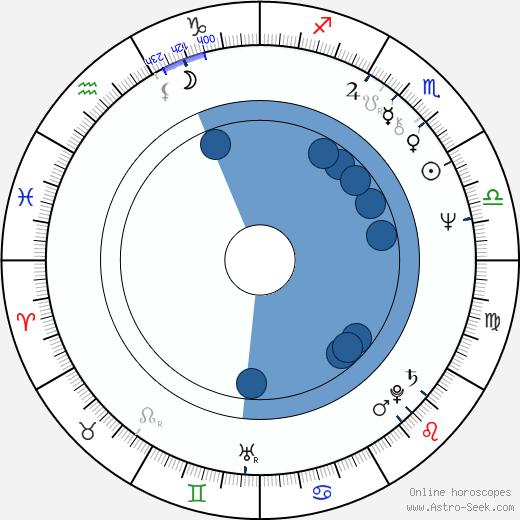Salvador Domingo Sanz Palacio wikipedia, horoscope, astrology, instagram