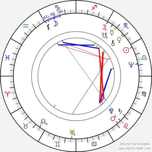 Salvador Domingo Sanz Palacio день рождения гороскоп, Salvador Domingo Sanz Palacio Натальная карта онлайн