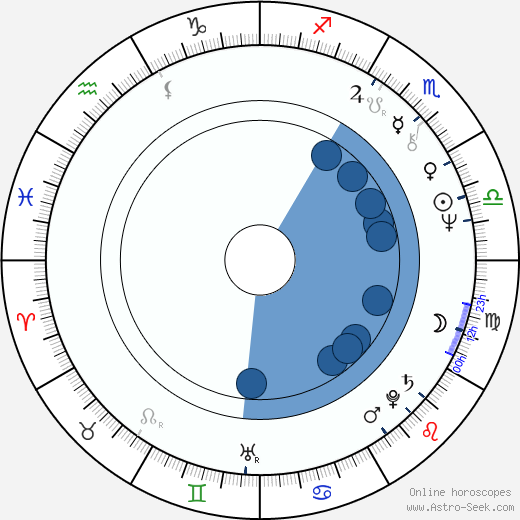 Salvatore Tatarella wikipedia, horoscope, astrology, instagram