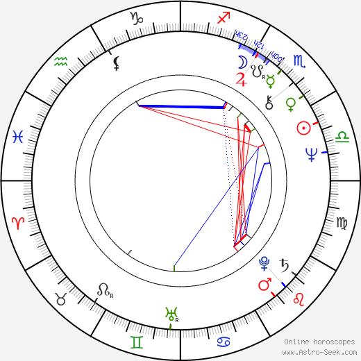 Simi Garewal birth chart, Simi Garewal astro natal horoscope, astrology