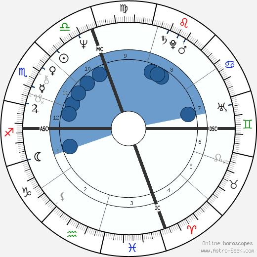 Stephanie Simonton wikipedia, horoscope, astrology, instagram