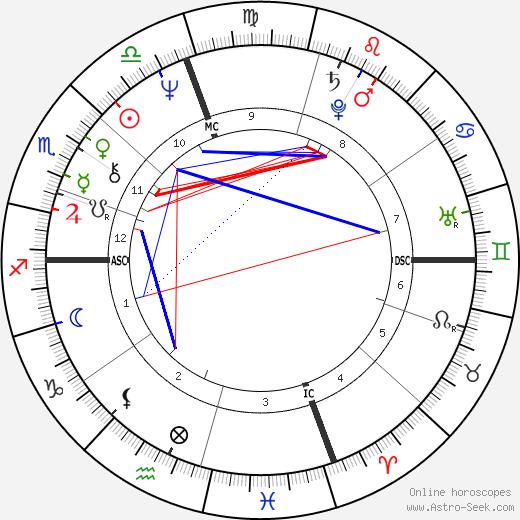 Stephanie Simonton tema natale, oroscopo, Stephanie Simonton oroscopi gratuiti, astrologia