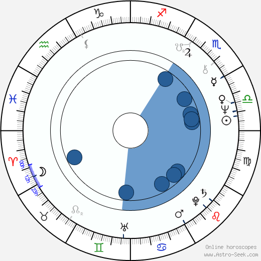 Stephen Collins wikipedia, horoscope, astrology, instagram