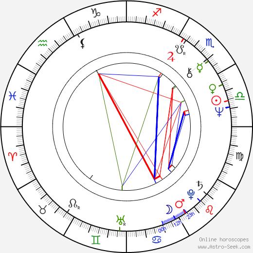 Timm Zemanek tema natale, oroscopo, Timm Zemanek oroscopi gratuiti, astrologia