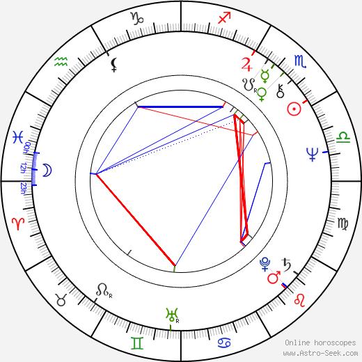 Tom Osmond birth chart, Tom Osmond astro natal horoscope, astrology