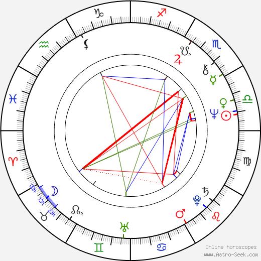 Уард Черчилль Ward Churchill день рождения гороскоп, Ward Churchill Натальная карта онлайн