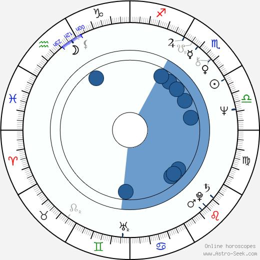 William Girdler wikipedia, horoscope, astrology, instagram