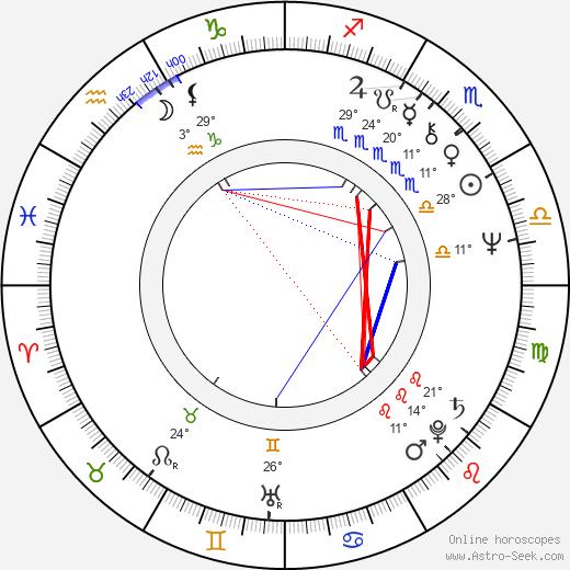 William Girdler birth chart, biography, wikipedia 2019, 2020
